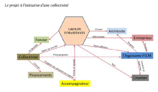Deux communes et un modèle d'habitat participatif