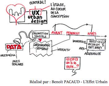 Ux urban design | Benoit Pacaud